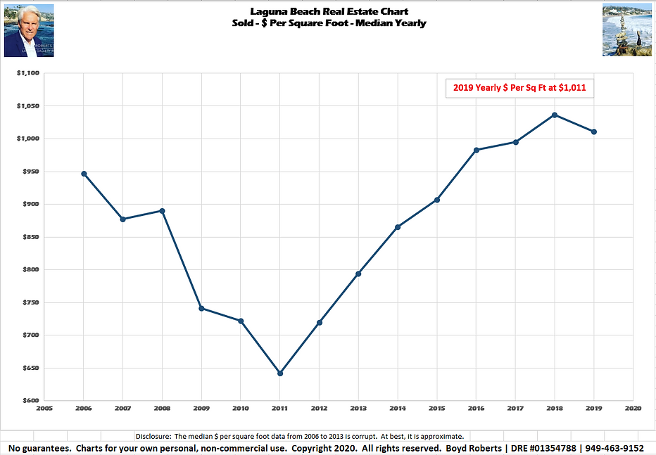 Laguna Beach Real Estate Chart Sold- $ Per Sq Ft - Median Yearly 2006 to 2019