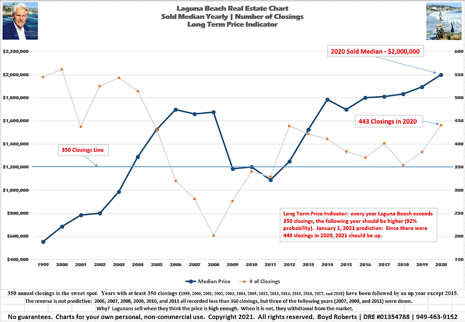 Laguna Beach Real Estate Chart of the Month Sold Median Yearly | Number of Closings | Long Term Price Indicator