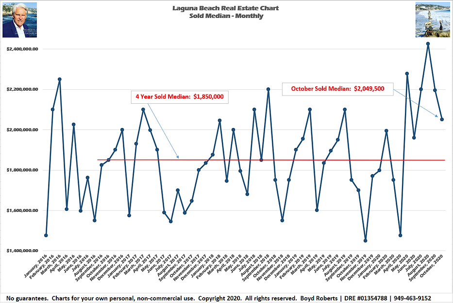 Laguna Beach Real Estate Chart SoldMedian Monthly February 2016 to October2020