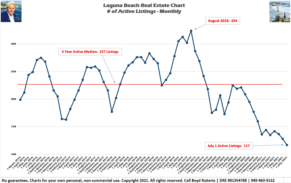 Laguna Beach Real Estate Chart Active Listings - Monthly March 2016 to July 2021