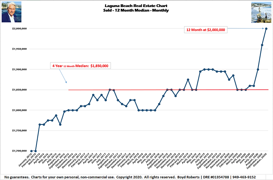 Laguna Beach Real Estate Chart Sold- Median Monthly - 12Month February 2016 to October2020