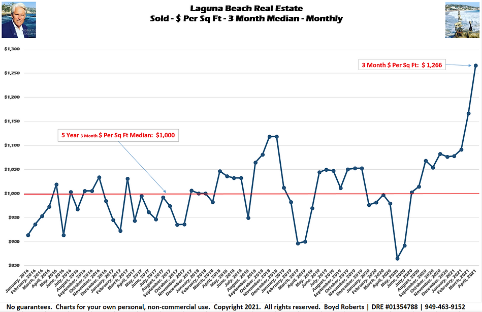 Laguna Beach Real Estate Chart Sold - $ Per Sq Ft - 3 Month Median January 2016 to April 2021