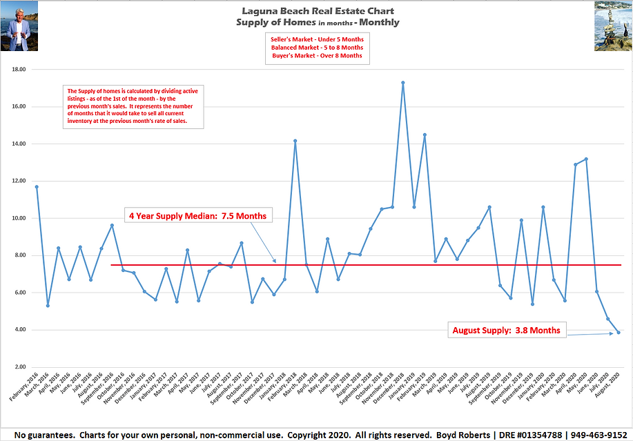 Laguna Beach Real Estate Chart Supply of Homes in months - Monthly February 2016 to August 2020