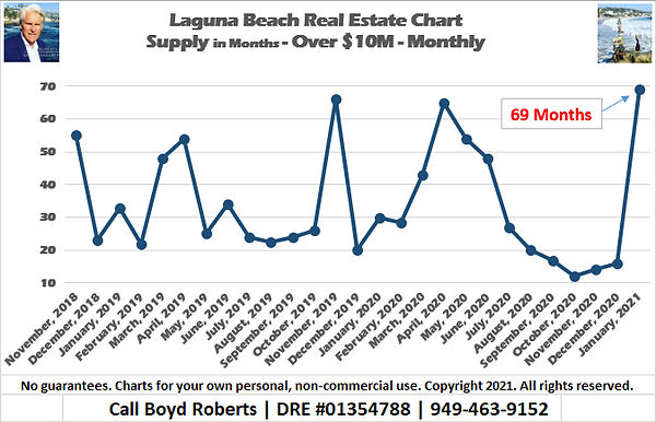 Laguna Beach Real Estate Chart Supply of Homes over $10,000,000 - Monthly November 2018 to January 2021