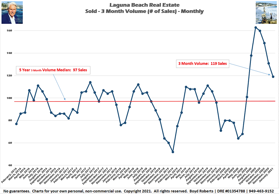 Laguna Beach Real Estate Chart Sold 3 Month Volume - Monthly February 2016 to January 2021