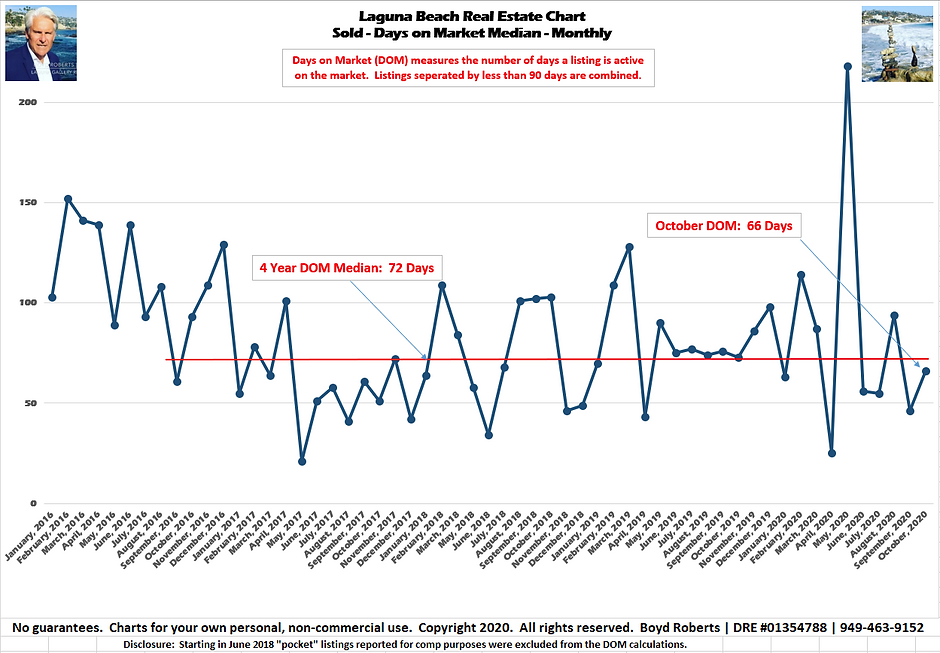 Laguna Beach Real Estate Chart Sold- Days on Market- Median Monthly January 2016 to October2020