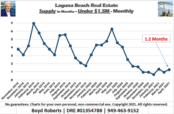 Laguna Beach Real Estate Chart Supply of Homes Under $1,500,000 - Monthly November 2018 to April 2021