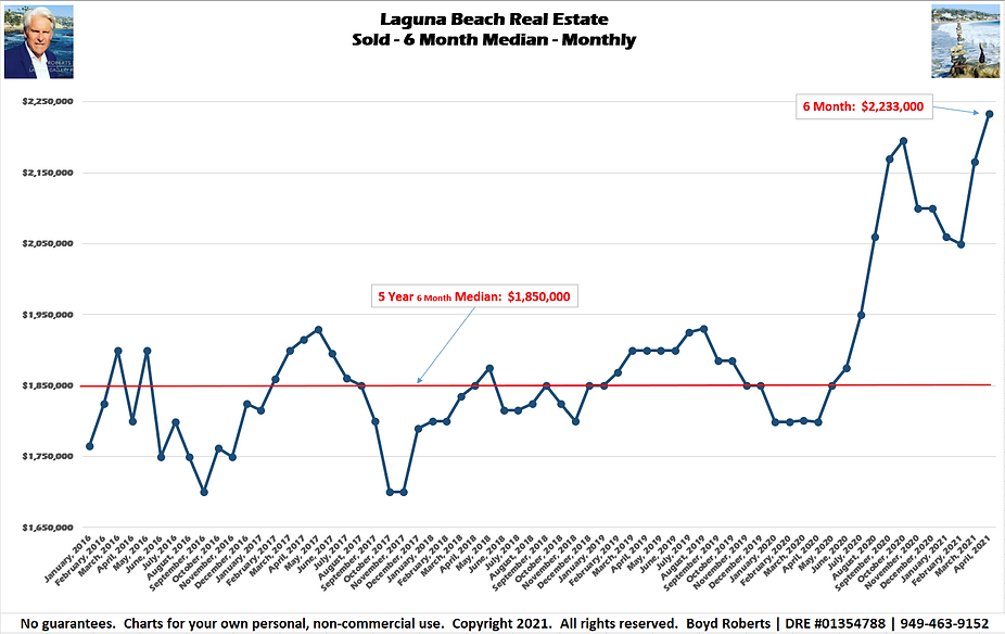 Laguna Beach Real Estate Chart Sold - Median Monthly - 6 Month  February 2016 to April 2021