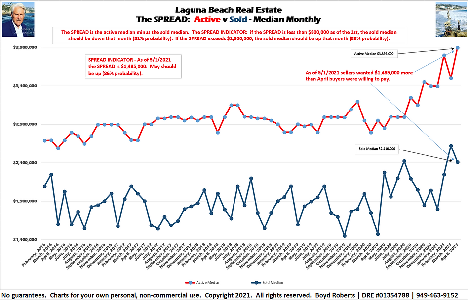 Laguna Beach Real Estate Chart The Spread:  Active/Sold Median Monthly February 2016 to April 2021