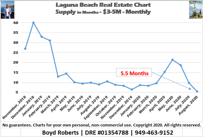 Laguna Beach Real Estate Chart Supply of Homes $3,000,000 to $4,999,999 - Monthly November 2018 to August 2020