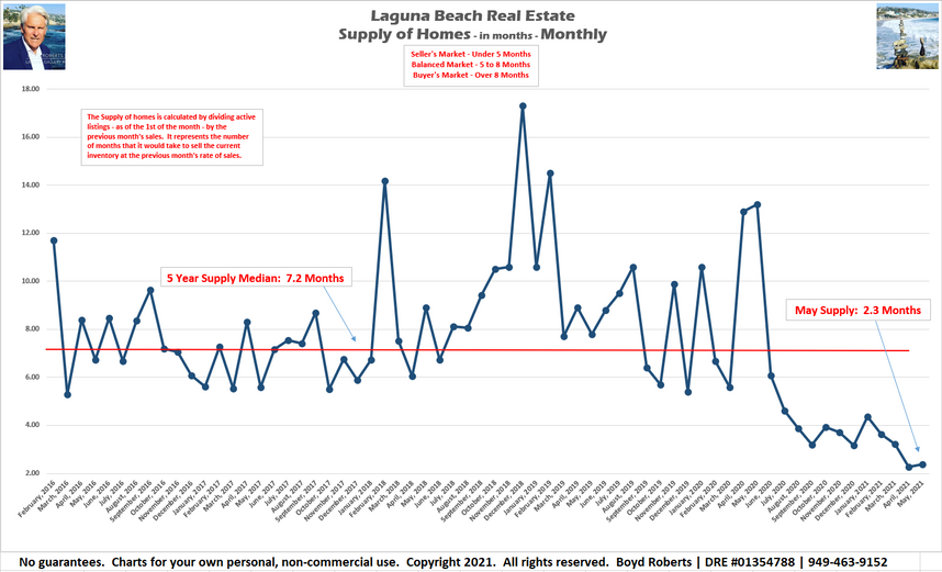 Supply of Laguna Beach Homes For Sale Implodes