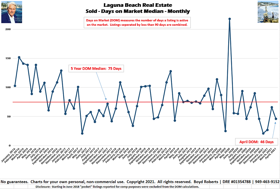 Laguna Beach Real Estate Chart Sold - Days on Market - Median Monthly January 2016 to April 2021