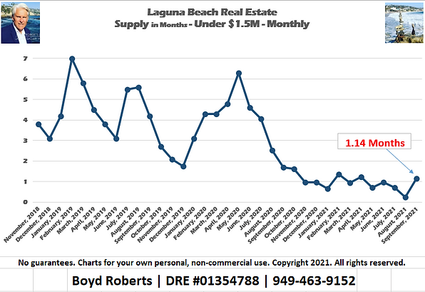 Laguna Beach Real Estate Chart Supply of Homes Under $1,500,000 - Monthly November 2018 to September2021