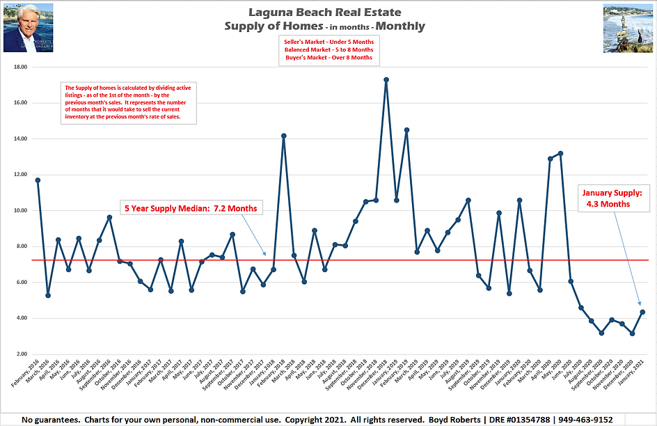 Laguna Beach Real Estate Chart Supply of Homes in months - Monthly February 2016 to January 2021
