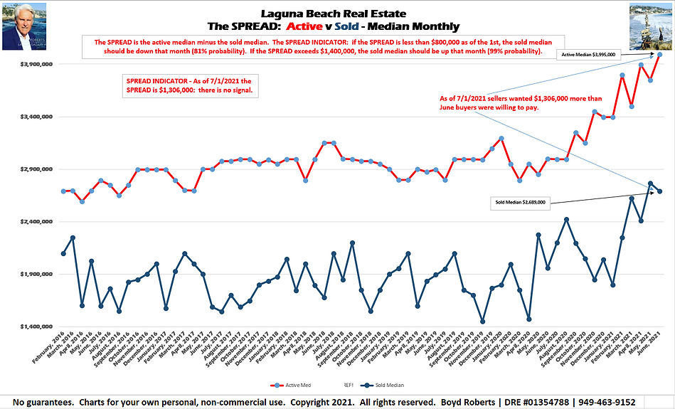Laguna Beach Real Estate Chart The Spread: Active/Sold Median Monthly February 2016 to June2021