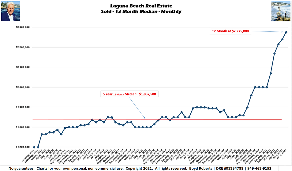 Laguna Beach Real Estate Chart Sold - Median Monthly - 12 Month February 2016 to June 2021