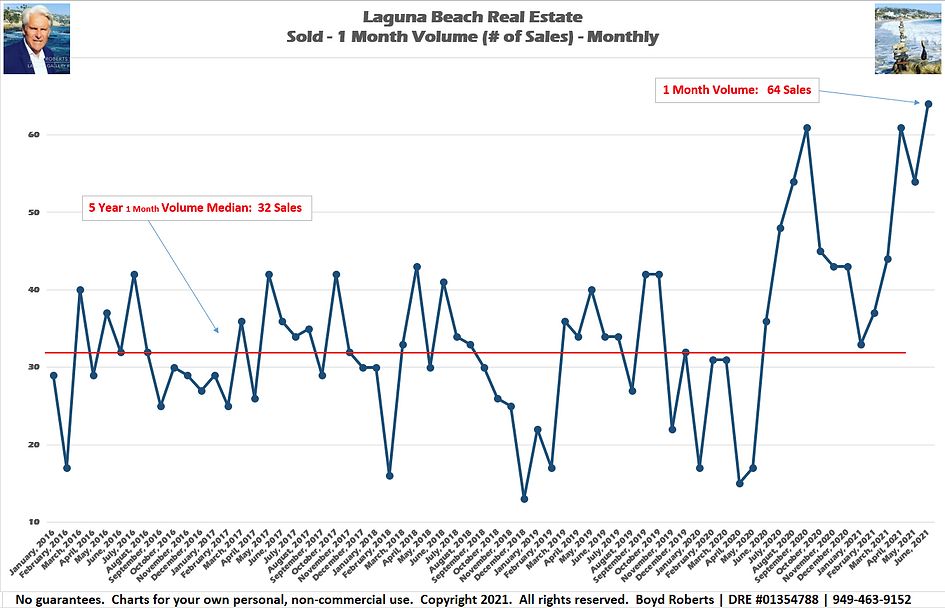 Laguna Beach Real Estate Chart Sold 1 Month Volume - Monthly February 2016 to June 2021