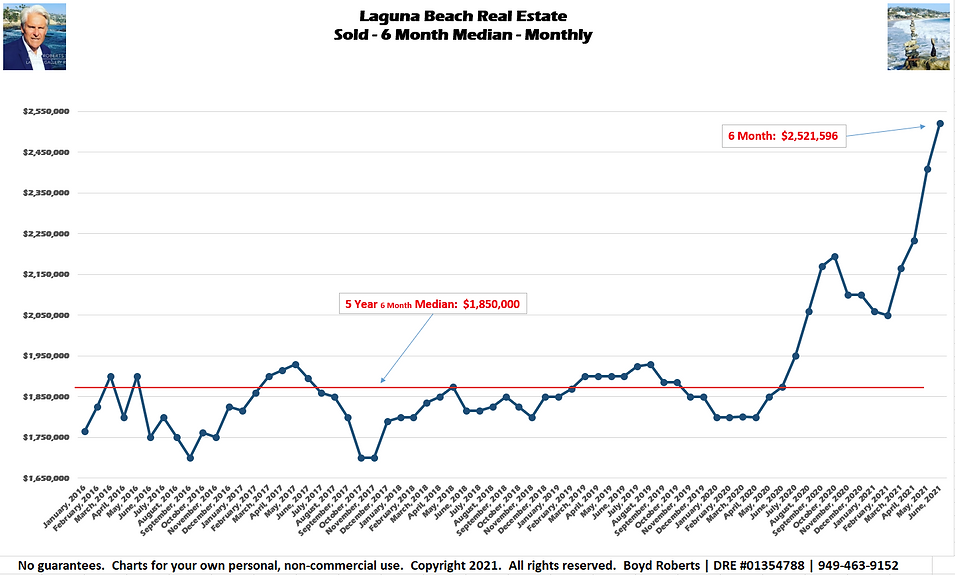 Laguna Beach Real Estate Chart Sold - Median Monthly - 6 Month February 2016 to June2021