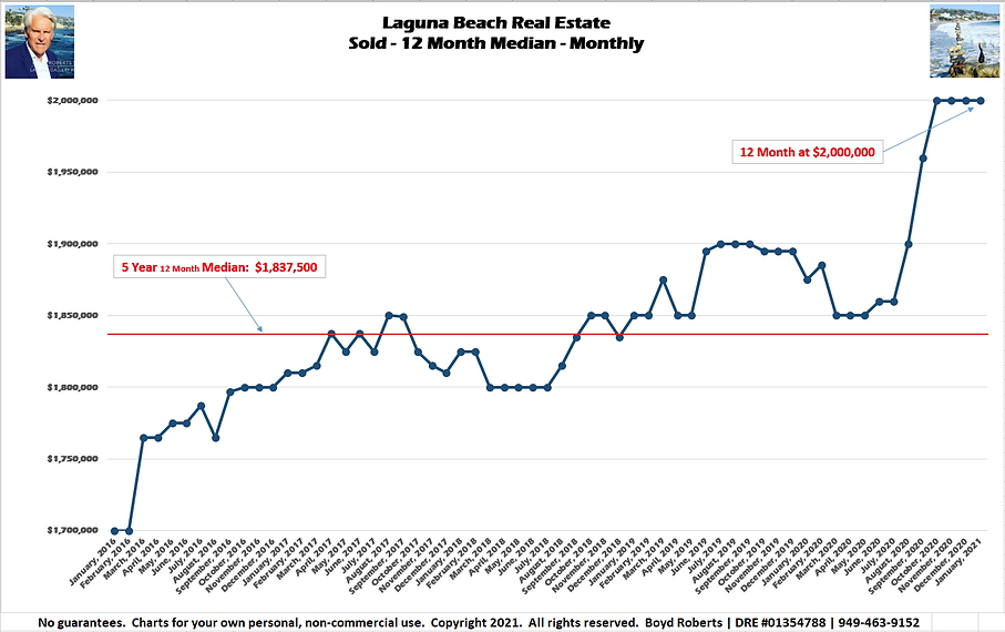 Laguna Beach Real Estate Chart Sold - Median Monthly - 12 Month  February 2016 to January 2021
