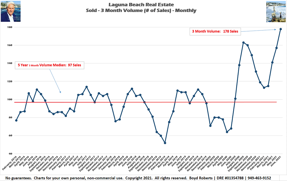 Laguna Beach Real Estate Chart Sold 3 Month Volume - Monthly February 2016 to June2021