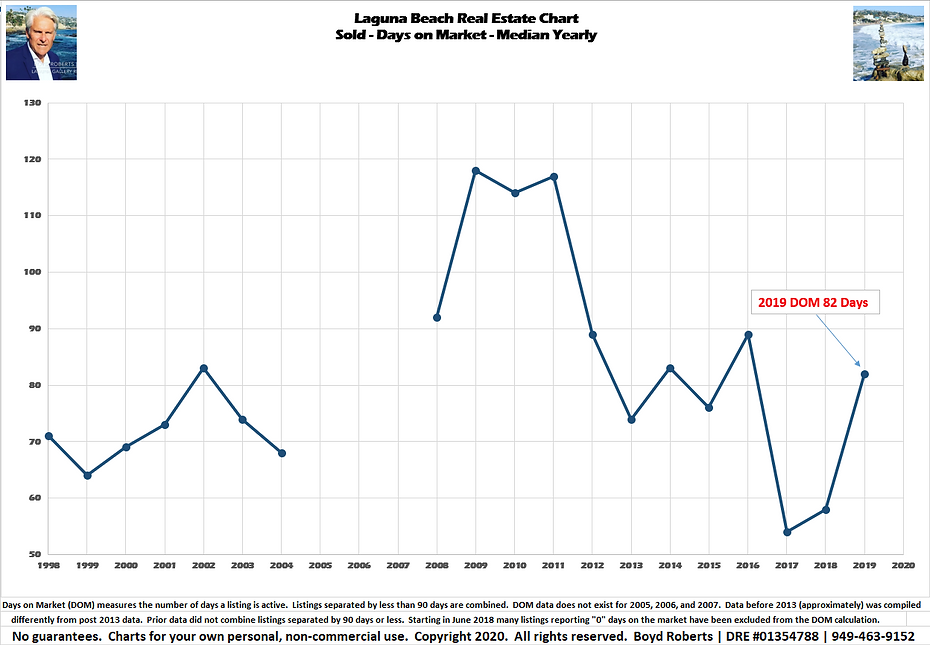 Laguna Beach Real Estate Chart Sold- $ Per Sq Ft - Median Yearly 1998 to 2019