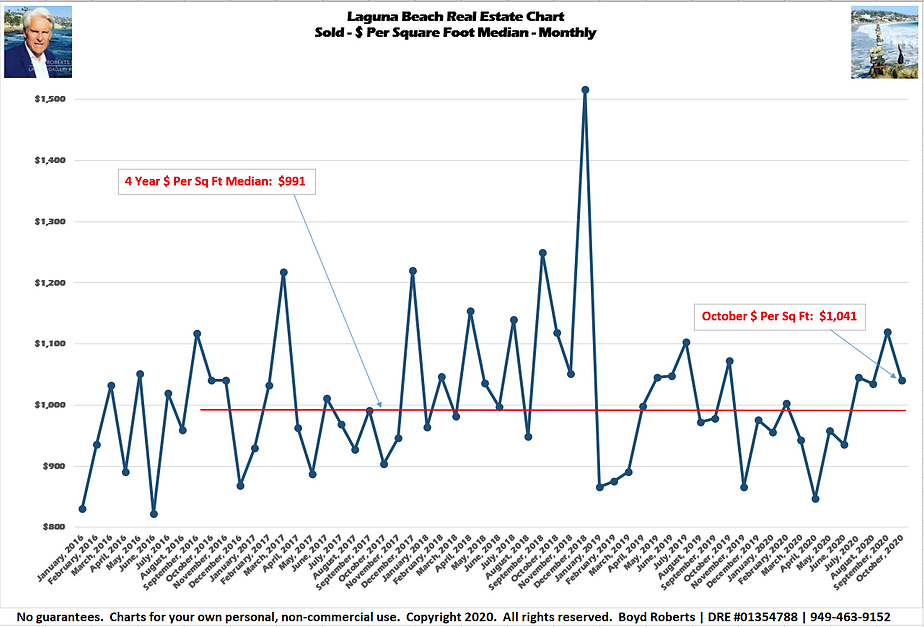 Laguna Beach Real Estate Chart Sold- $ Per Sq Ft - Median Monthly January 2016 to October2020