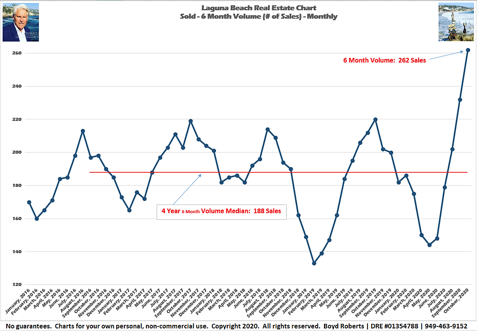 Laguna Beach Real Estate Chart Sold 12Month Volume - Monthly February 2016 to October2020