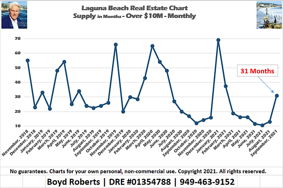 Laguna Beach Real Estate Chart Supply of Homes over $10,000,000 - Monthly November 2018 to September2021