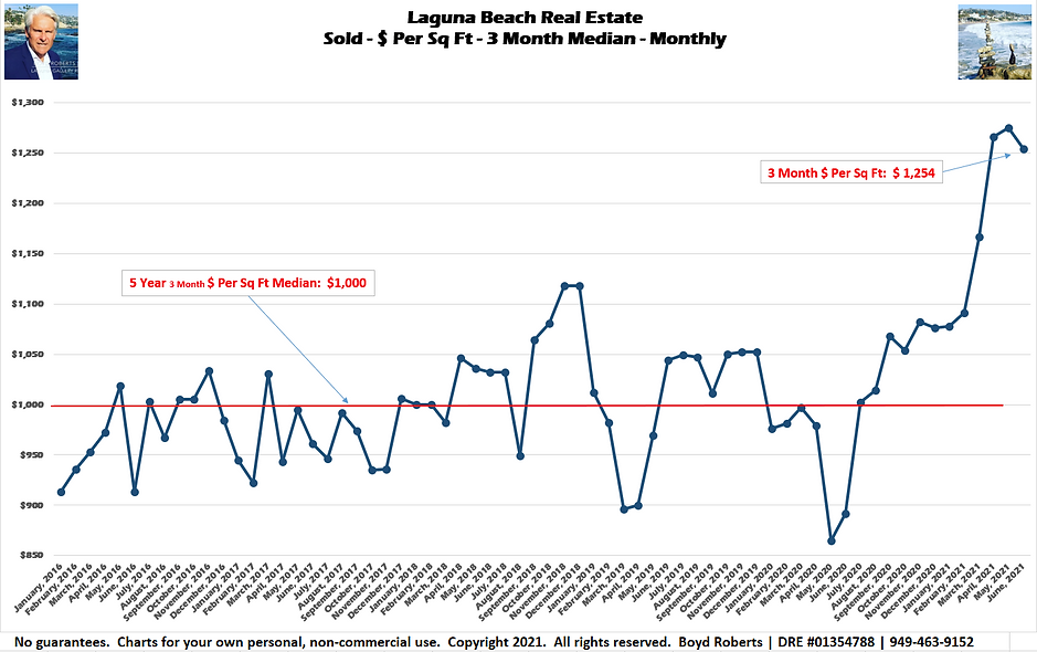 Laguna Beach Real Estate Chart Sold - $ Per Sq Ft - 3 Month Median January 2016 to June2021
