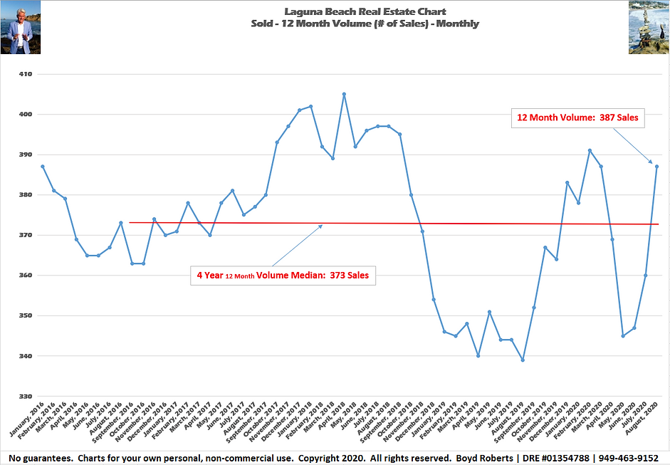 Laguna Beach Real Estate Chart Sold 12 Month Volume - Monthly February 2016 to August 2020