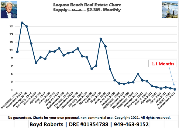 Laguna Beach Real Estate Chart Supply of Homes $2,000,000 to $2,999,999 - Monthly November 2018 to September 2021