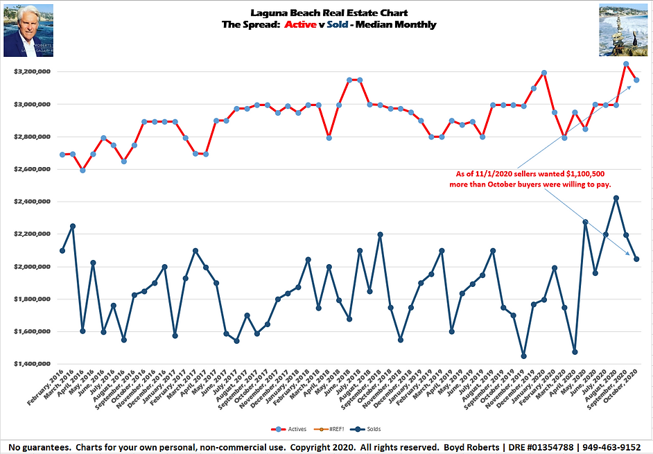 Laguna Beach Real Estate Chart The Spread: Active/SoldMedian Monthly February 2016 to October2020