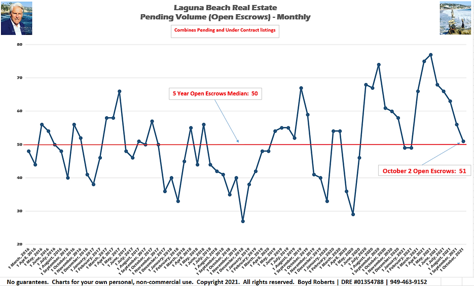 Laguna Beach Real Estate Chart Pending Volume Monthly February 2016 to October2021