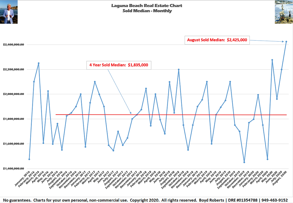 Laguna Beach Real EstateChart of the Month Sold Median - Monthly February 2016 to August2020