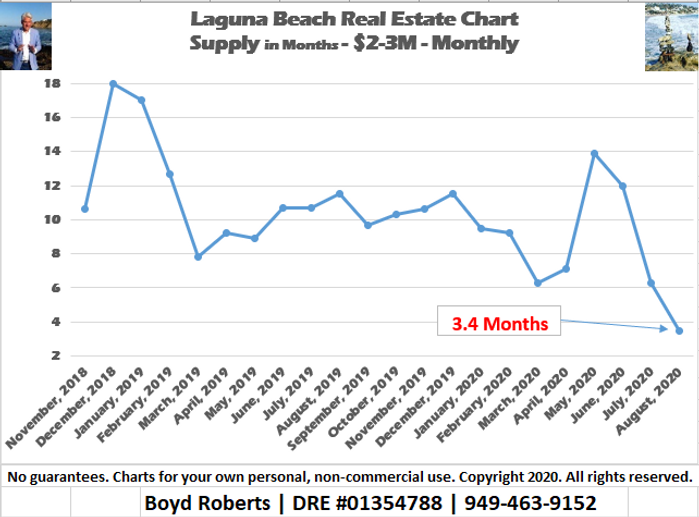 Laguna Beach Real Estate Chart Supply of Homes $2,000,000 to $2,999,999 - Monthly November 2018 to August 2020