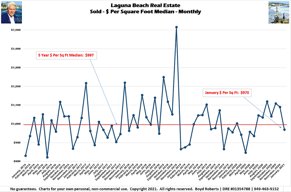 Laguna Beach Real Estate Chart Sold - $ Per Sq Ft - Median Monthly January 2016 to January 2021