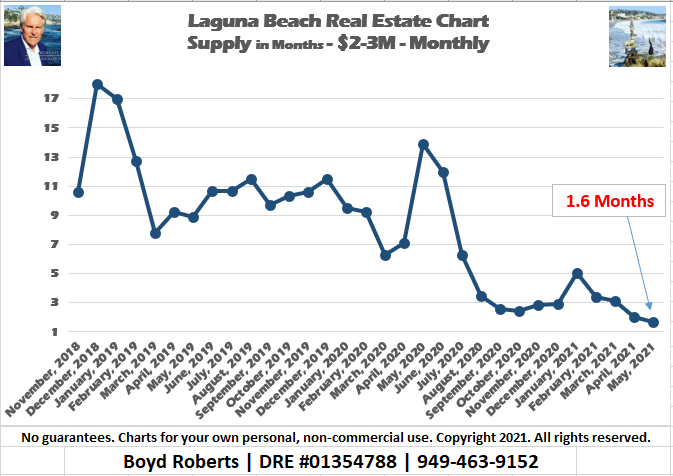 Supply of $2-3M Homes For Sale in Laguna Beach Down 88% in the Last 12 Months