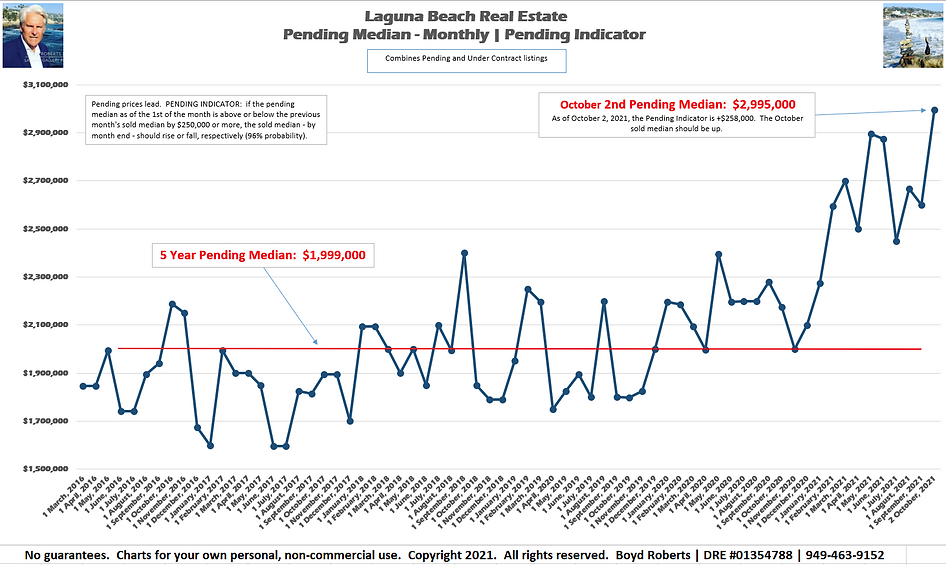 Laguna Beach Real Estate Chart Pending Median Monthly February 2016 to October2021