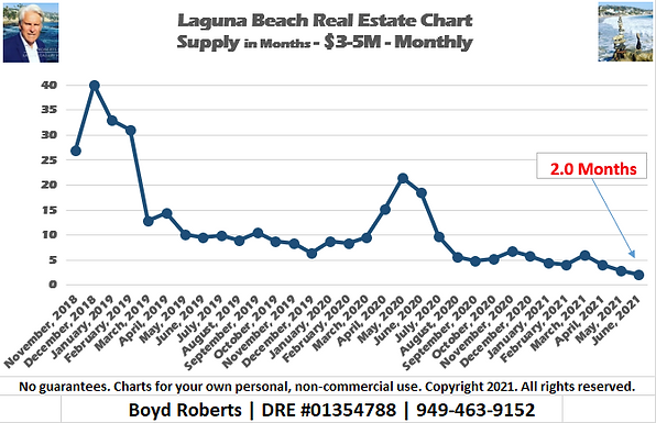 Laguna Beach Real Estate Chart Supply of Homes $3,000,000 to $4,999,999 - Monthly November 2018 to June2021