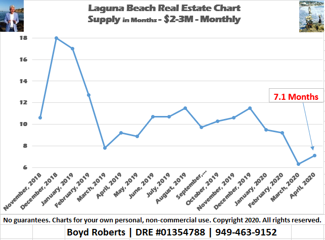 Laguna Beach Real Estate Supply Chart for Homes between $2,000,000 and $3,000,000