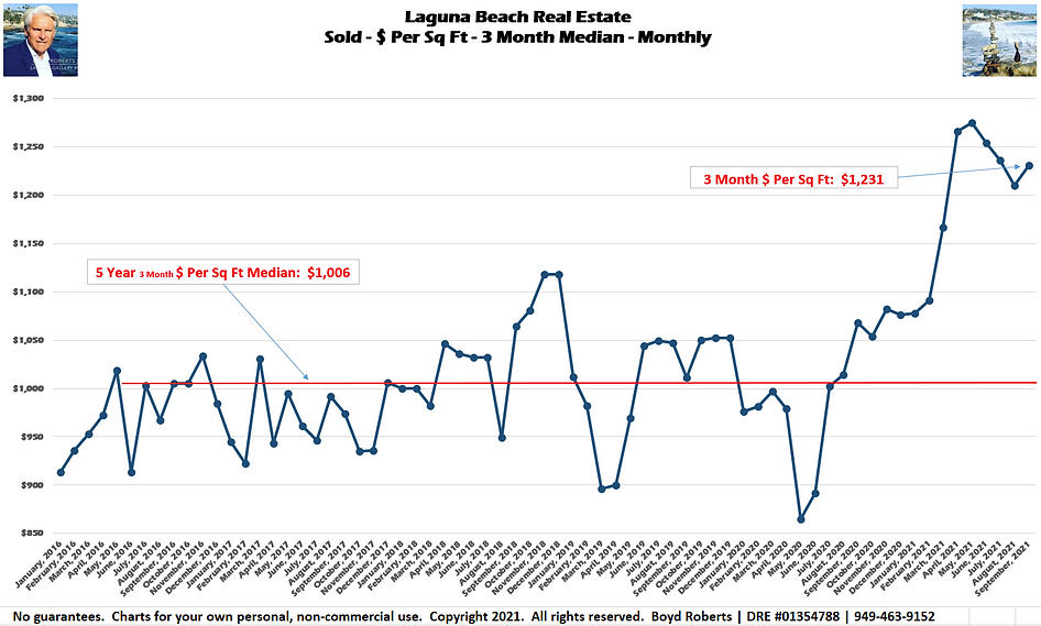 Laguna Beach Real Estate Chart Sold - $ Per Sq Ft - 3 Month Median January 2016 to September2021