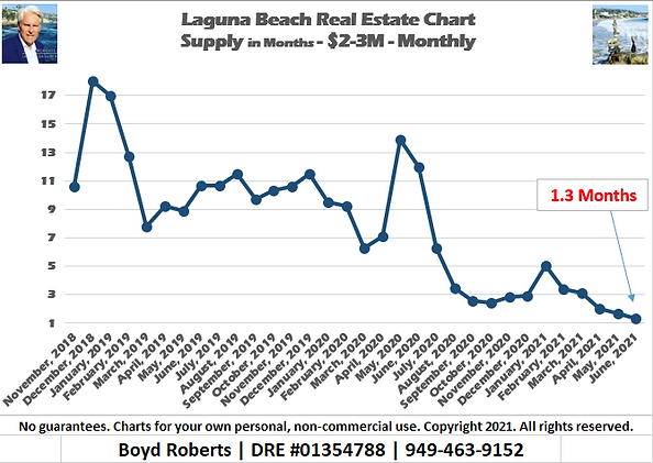 Laguna Beach Real Estate Chart Supply of Homes $2,000,000 to $2,999,999 - Monthly November 2018 to June 2021