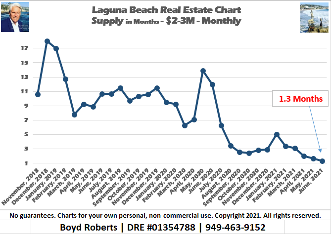 Supply of Laguna Beach $2-3M Homes For Sale Plunges 90% Since May 2020