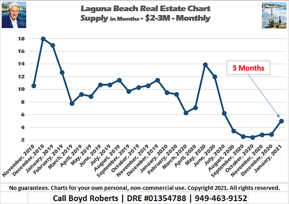 Laguna Beach Real Estate Chart Supply of Homes $2,000,000 to $2,999,999 - Monthly November 2018 to January 2021