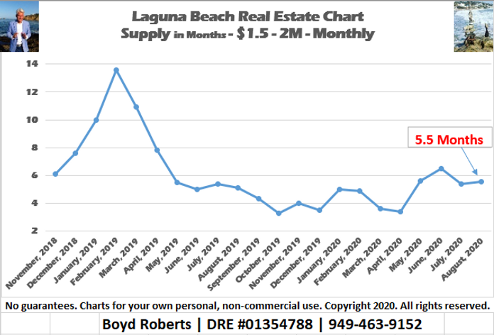 Laguna Beach Real Estate Chart Supply of Homes $1,500,000 to $1,999,999 - Monthly November 2018 to August 2020