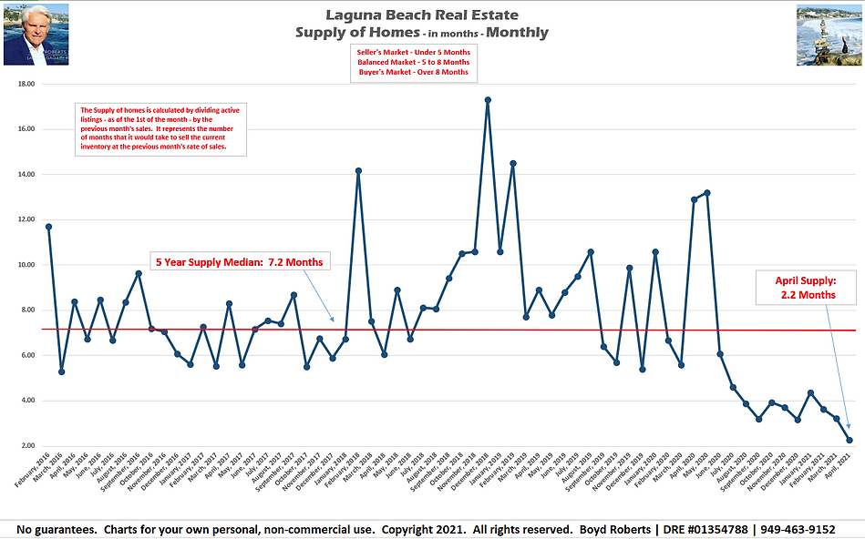 Laguna Beach Real Estate Chart Supply of Homes in months - Monthly February 2016 to April 2021