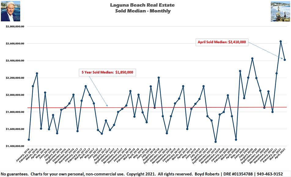 Laguna Beach Real Estate Chart Sold Median Monthly February 2016 to April 2021