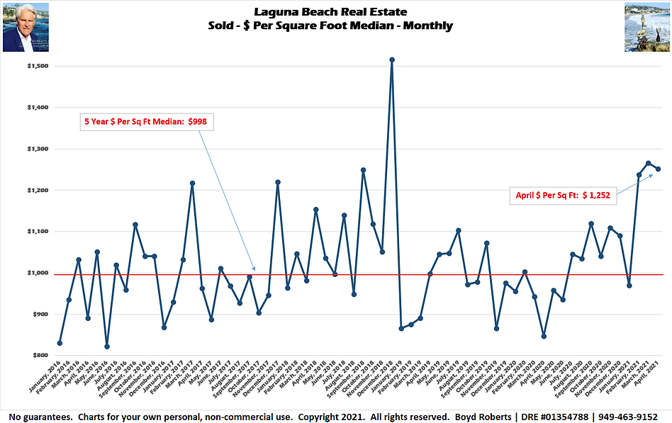 Laguna Beach Real Estate Chart Sold - $ Per Sq Ft - Median Monthly January 2016 to April 2021