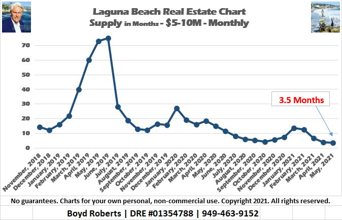 Supply of $5-10M Laguna Beach Homes For Sale Implodes 95% in 2 Years