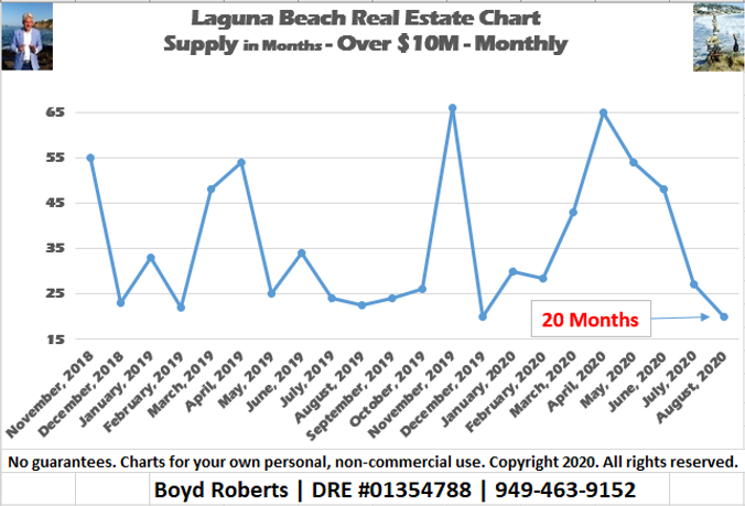 Laguna Beach Real Estate Chart Supply of Homes over $10,000,000 - Monthly November 2018 to August 2020
